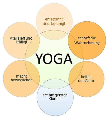 yoga_erklaer